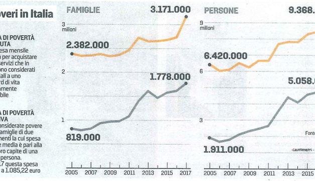 La povertà in Italia – Comunicato Stampa Istat
